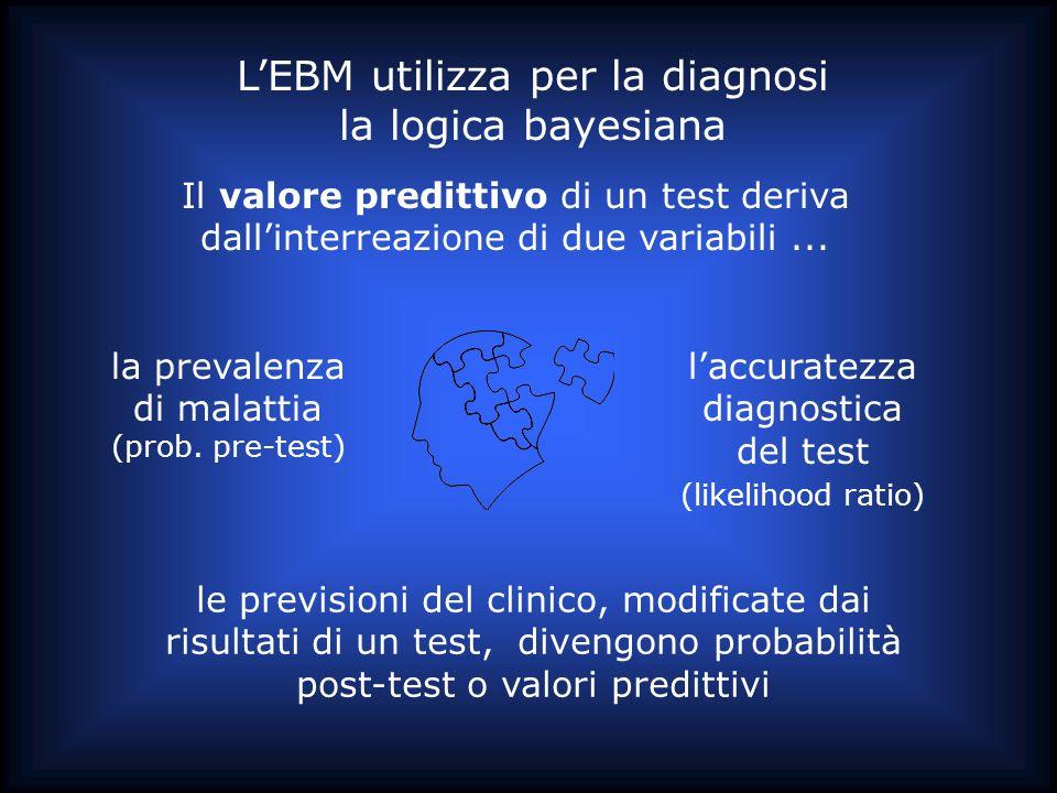 la prevalenza di malattia (prob. pre-test) Il valore predittivo di un test deriva dallinterreazione di due variabili... laccuratezza diagnostica del t