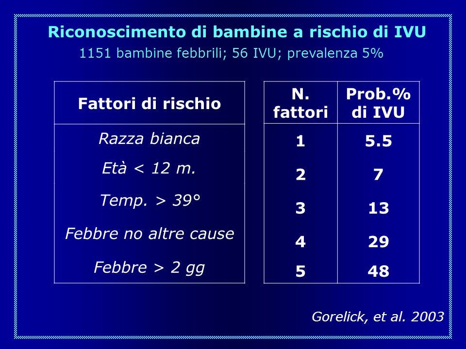Gorelick, et al. 2003 Riconoscimento di bambine a rischio di IVU 1151 bambine febbrili; 56 IVU; prevalenza 5% N. fattori Prob.% di IVU 15.5 27 313 429