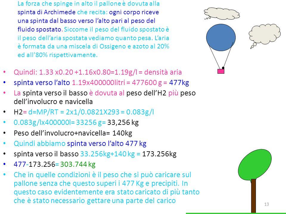 13 La forza che spinge in alto il pallone è dovuta alla spinta di Archimede che recita: ogni corpo riceve una spinta dal basso verso lalto pari al pes