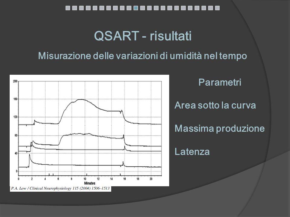 QSART - risultati Misurazione delle variazioni di umidità nel tempo Parametri Area sotto la curva Massima produzione Latenza