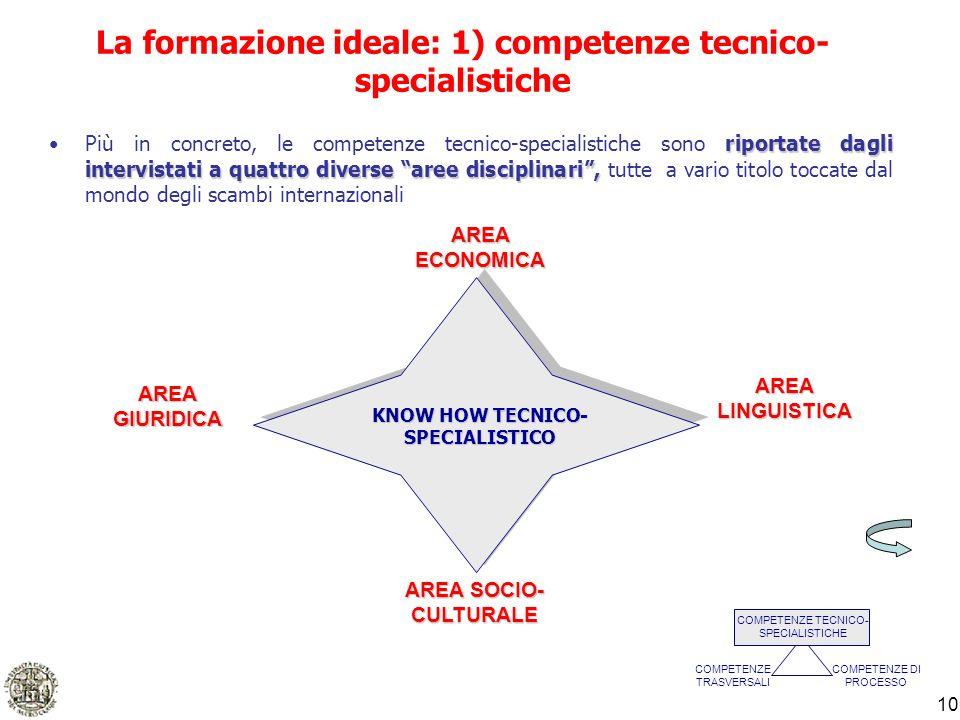 10 La formazione ideale: 1) competenze tecnico- specialistiche riportate dagli intervistati a quattro diverse aree disciplinari,Più in concreto, le co