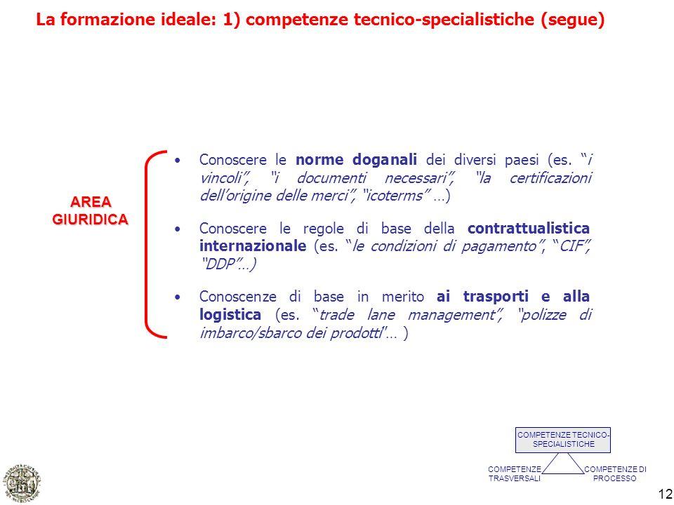12 Conoscere le norme doganali dei diversi paesi (es. i vincoli, i documenti necessari, la certificazioni dellorigine delle merci, icoterms …) Conosce