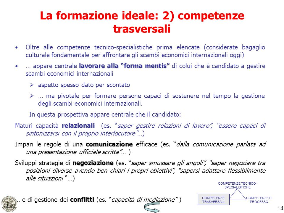 14 La formazione ideale: 2) competenze trasversali COMPETENZE TECNICO- SPECIALISTICHE COMPETENZE TRASVERSALI COMPETENZE DI PROCESSO Oltre alle compete