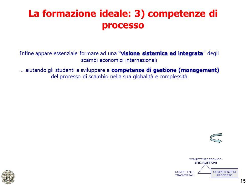 15 La formazione ideale: 3) competenze di processo COMPETENZE TECNICO- SPECIALISTICHE COMPETENZE TRASVERSALI COMPETENZE DI PROCESSO visione sistemica