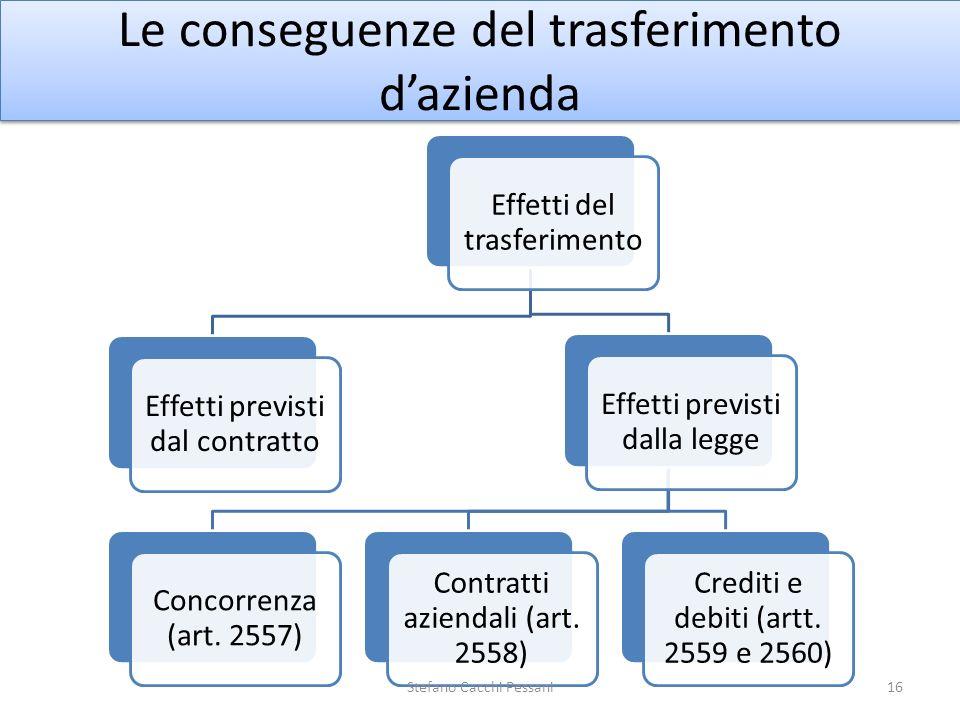 Le conseguenze del trasferimento dazienda Effetti del trasferimento Effetti previsti dal contratto Effetti previsti dalla legge Concorrenza (art. 2557