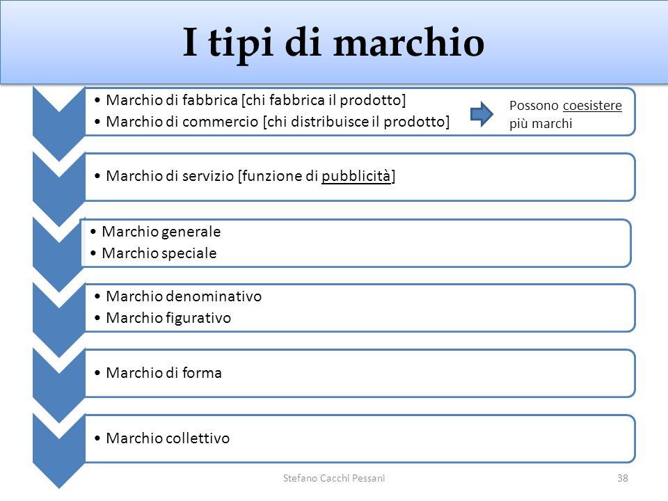 I tipi di marchio Marchio di fabbrica [chi fabbrica il prodotto] Marchio di commercio [chi distribuisce il prodotto] Marchio di servizio [funzione di