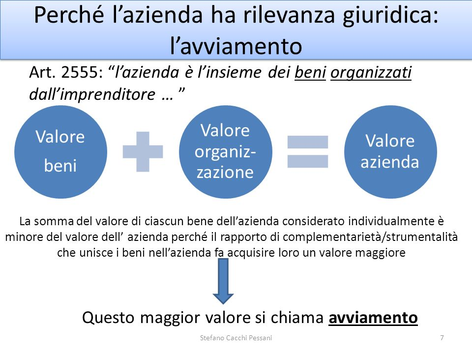 Perché lazienda ha rilevanza giuridica: lavviamento Art. 2555: lazienda è linsieme dei beni organizzati dallimprenditore … Valore beni Valore organiz-