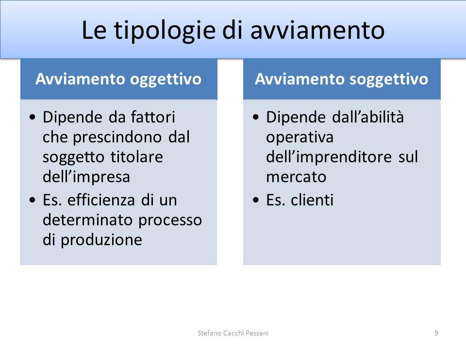 Le tipologie di avviamento Avviamento oggettivo Dipende da fattori che prescindono dal soggetto titolare dellimpresa Es. efficienza di un determinato