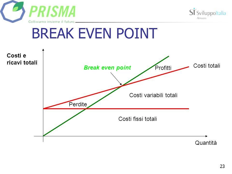 23 BREAK EVEN POINT Profitti Costi fissi totali Costi variabili totali Costi totali Quantità Costi e ricavi totali Perdite Break even point