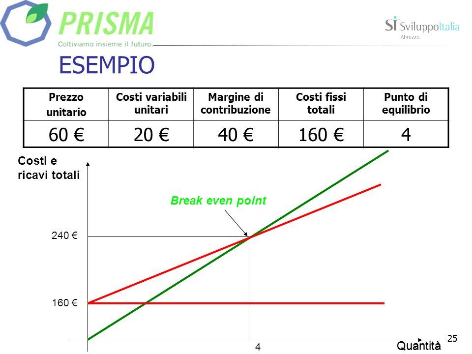 25 ESEMPIO Quantità Costi e ricavi totali 4 Break even point Prezzo unitario Costi variabili unitari Margine di contribuzione Costi fissi totali Punto di equilibrio 60 20 40 160 4 240 160