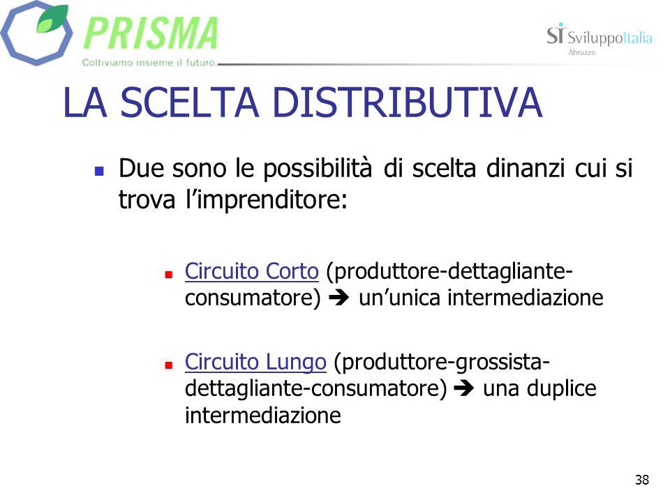 38 LA SCELTA DISTRIBUTIVA Due sono le possibilità di scelta dinanzi cui si trova limprenditore: Circuito Corto (produttore-dettagliante- consumatore) ununica intermediazione Circuito Lungo (produttore-grossista- dettagliante-consumatore) una duplice intermediazione