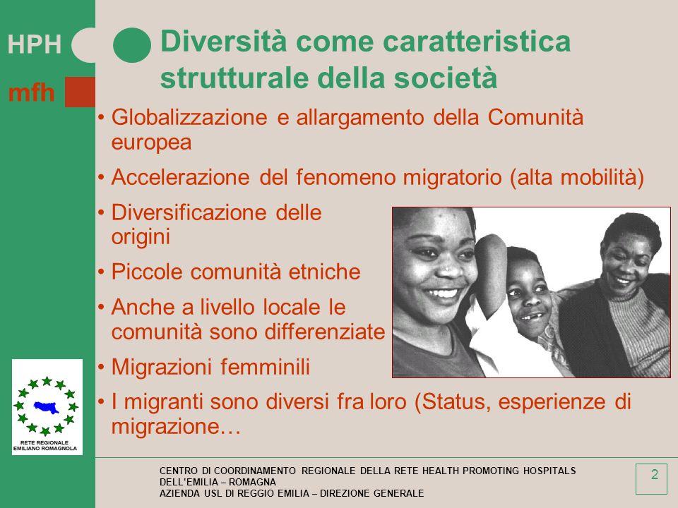 HPH mfh CENTRO DI COORDINAMENTO REGIONALE DELLA RETE HEALTH PROMOTING HOSPITALS DELLEMILIA – ROMAGNA AZIENDA USL DI REGGIO EMILIA – DIREZIONE GENERALE 2 Diversità come caratteristica strutturale della società Globalizzazione e allargamento della Comunità europea Accelerazione del fenomeno migratorio (alta mobilità) Diversificazione delle origini Piccole comunità etniche Anche a livello locale le comunità sono differenziate Migrazioni femminili I migranti sono diversi fra loro (Status, esperienze di migrazione…