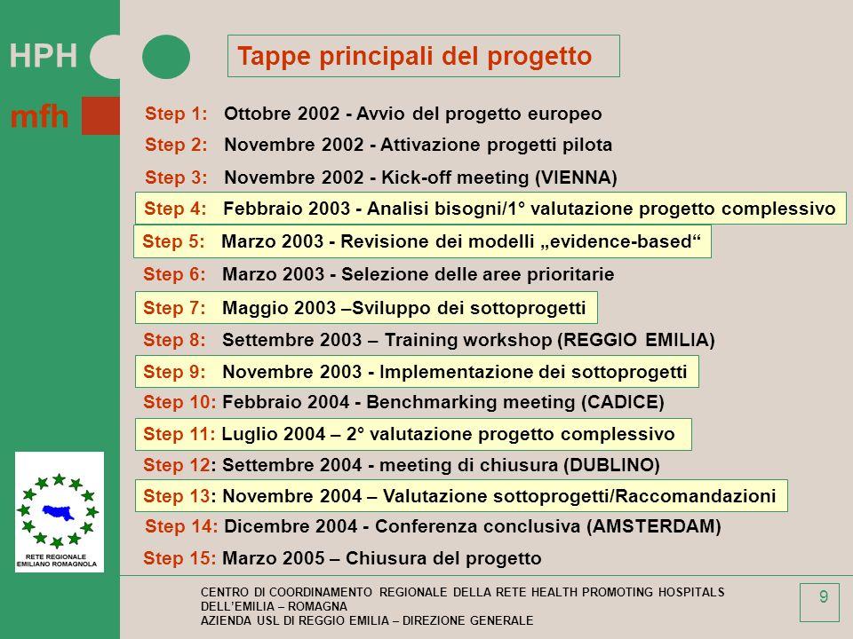 HPH mfh CENTRO DI COORDINAMENTO REGIONALE DELLA RETE HEALTH PROMOTING HOSPITALS DELLEMILIA – ROMAGNA AZIENDA USL DI REGGIO EMILIA – DIREZIONE GENERALE 9 Tappe principali del progetto Step 1: Ottobre 2002 - Avvio del progetto europeo Step 2: Novembre 2002 - Attivazione progetti pilota Step 3: Novembre 2002 - Kick-off meeting (VIENNA) Step 5: Marzo 2003 - Revisione dei modelli evidence-based Step 6: Marzo 2003 - Selezione delle aree prioritarie Step 7: Maggio 2003 –Sviluppo dei sottoprogetti Step 8: Settembre 2003 – Training workshop (REGGIO EMILIA) Step 9: Novembre 2003 - Implementazione dei sottoprogetti Step 10: Febbraio 2004 - Benchmarking meeting (CADICE) Step 11: Luglio 2004 – 2° valutazione progetto complessivo Step 12: Settembre 2004 - meeting di chiusura (DUBLINO) Step 13: Novembre 2004 – Valutazione sottoprogetti/Raccomandazioni Step 14: Dicembre 2004 - Conferenza conclusiva (AMSTERDAM) Step 15: Marzo 2005 – Chiusura del progetto Step 4: Febbraio 2003 - Analisi bisogni/1° valutazione progetto complessivo
