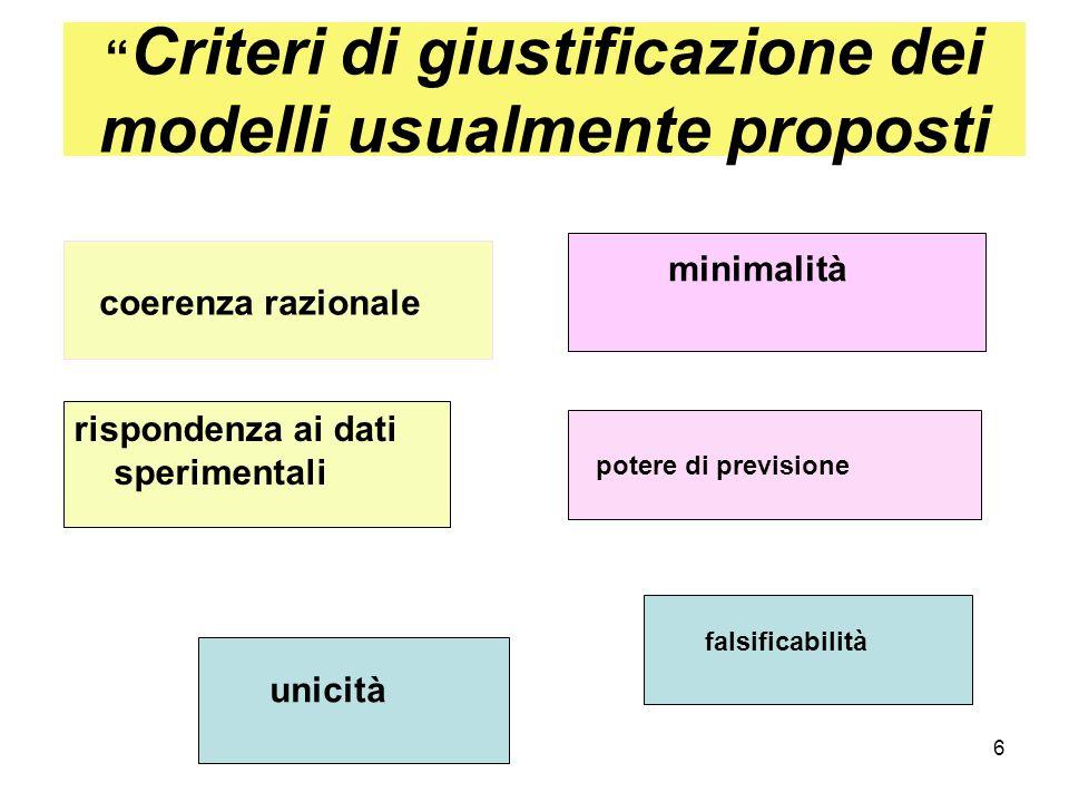 6 Criteri di giustificazione dei modelli usualmente proposti minimalità rispondenza ai dati sperimentali potere di previsione coerenza razionale unicità falsificabilità