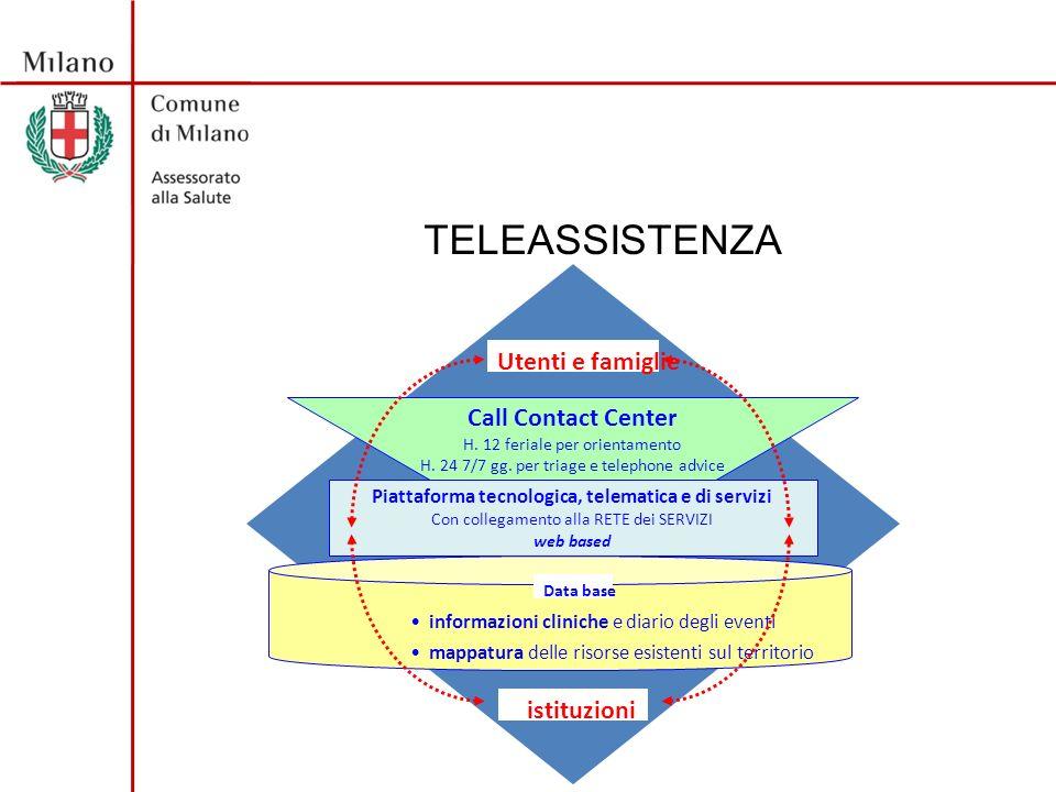 TELEASSISTENZA Piattaforma tecnologica, telematica e di servizi Con collegamento alla RETE dei SERVIZI web based informazioni cliniche e diario degli eventi mappatura delle risorse esistenti sul territorio Data base Call Contact Center H.
