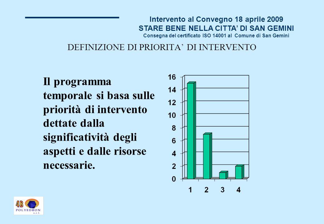 Intervento al Convegno 18 aprile 2009 STARE BENE NELLA CITTA DI SAN GEMINI Consegna del certificato ISO 14001 al Comune di San Gemini E risultato difficile coinvolgere lente gestore del sistema acque e depurazione.