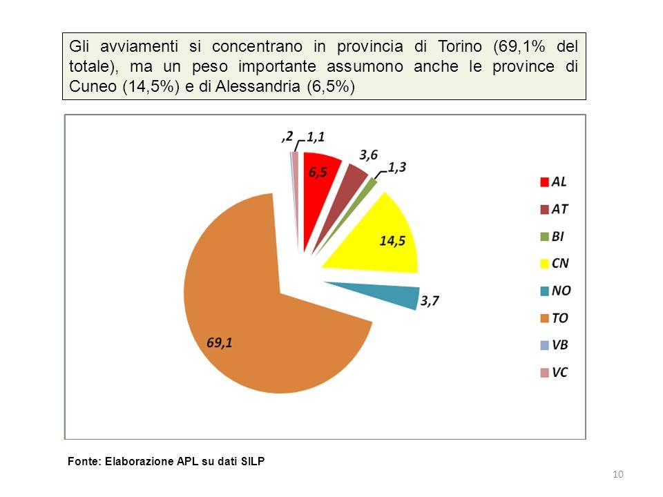 Gli avviamenti si concentrano in provincia di Torino (69,1% del totale), ma un peso importante assumono anche le province di Cuneo (14,5%) e di Alessandria (6,5%) Fonte: Elaborazione APL su dati SILP 10