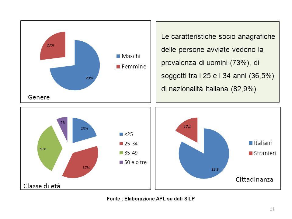 Le caratteristiche socio anagrafiche delle persone avviate vedono la prevalenza di uomini (73%), di soggetti tra i 25 e i 34 anni (36,5%) di nazionalità italiana (82,9%) Fonte : Elaborazione APL su dati SILP 11 Genere Classe di età Cittadinanza
