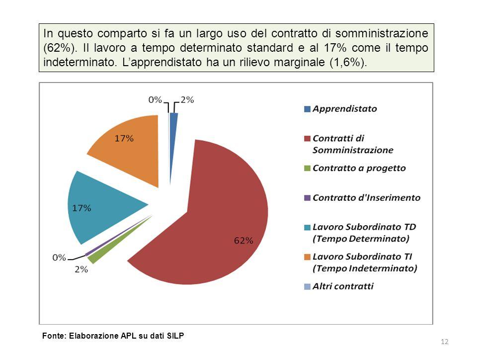 In questo comparto si fa un largo uso del contratto di somministrazione (62%). Il lavoro a tempo determinato standard e al 17% come il tempo indetermi