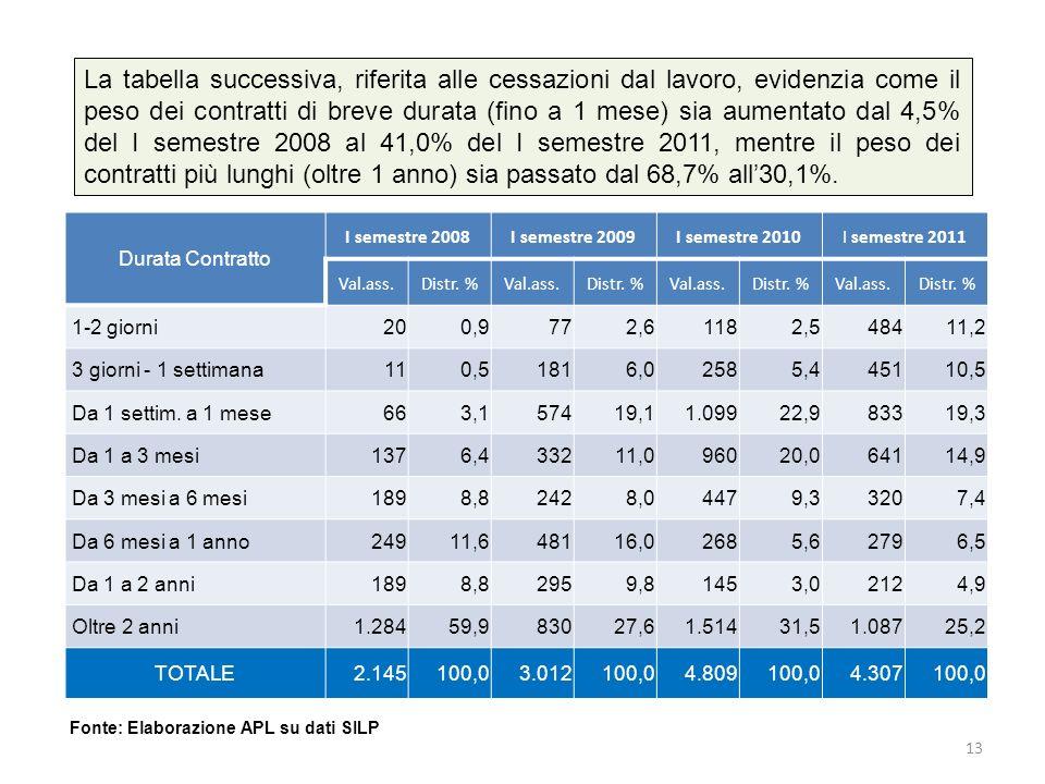 La tabella successiva, riferita alle cessazioni dal lavoro, evidenzia come il peso dei contratti di breve durata (fino a 1 mese) sia aumentato dal 4,5% del I semestre 2008 al 41,0% del I semestre 2011, mentre il peso dei contratti più lunghi (oltre 1 anno) sia passato dal 68,7% all30,1%.