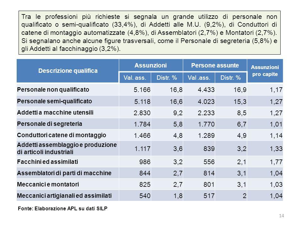 Tra le professioni più richieste si segnala un grande utilizzo di personale non qualificato o semi-qualificato (33,4%), di Addetti alle M.U. (9,2%), d