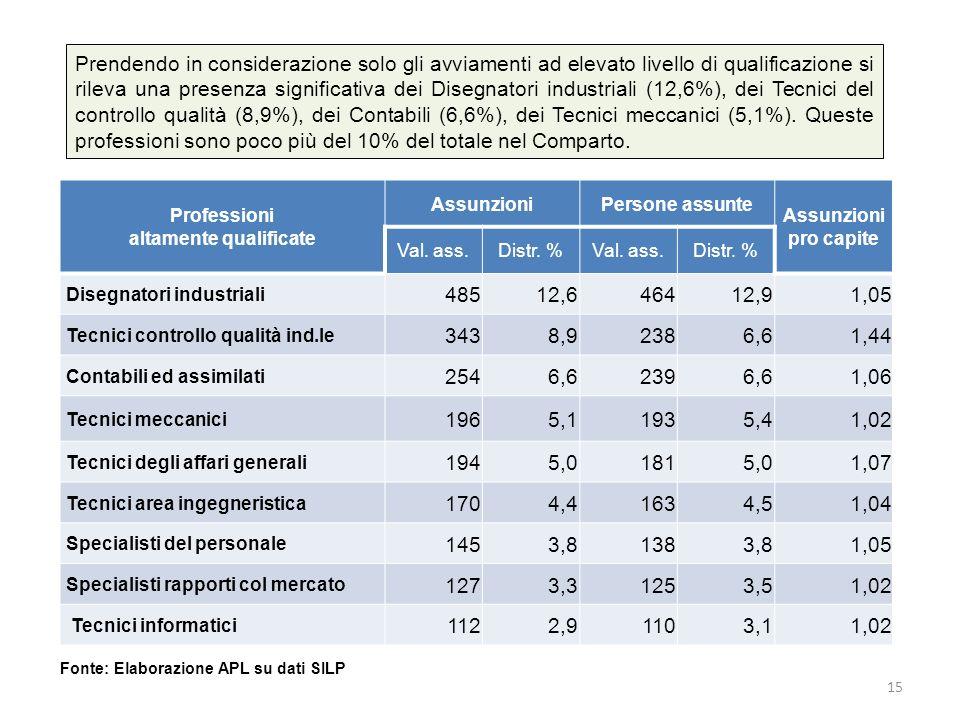 Prendendo in considerazione solo gli avviamenti ad elevato livello di qualificazione si rileva una presenza significativa dei Disegnatori industriali (12,6%), dei Tecnici del controllo qualità (8,9%), dei Contabili (6,6%), dei Tecnici meccanici (5,1%).