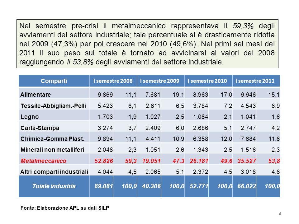 4 Nel semestre pre-crisi il metalmeccanico rappresentava il 59,3% degli avviamenti del settore industriale; tale percentuale si è drasticamente ridotta nel 2009 (47,3%) per poi crescere nel 2010 (49,6%).