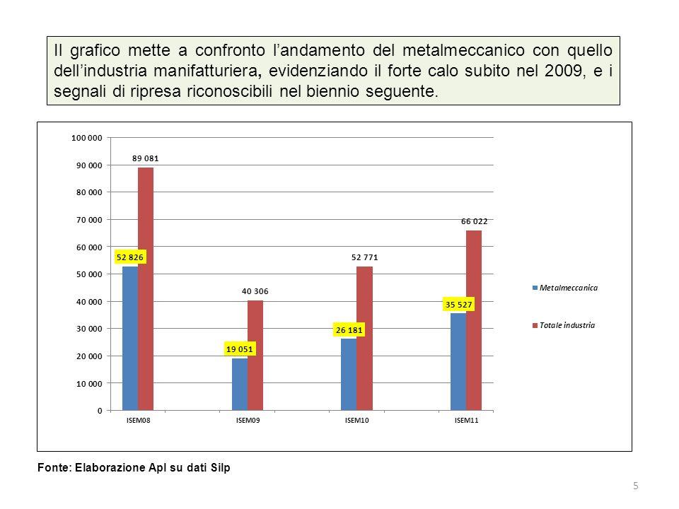 Il grafico mette a confronto landamento del metalmeccanico con quello dellindustria manifatturiera, evidenziando il forte calo subito nel 2009, e i segnali di ripresa riconoscibili nel biennio seguente.