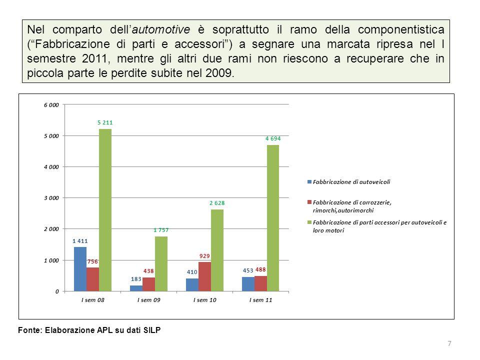 Nel comparto dellautomotive è soprattutto il ramo della componentistica (Fabbricazione di parti e accessori) a segnare una marcata ripresa nel I semestre 2011, mentre gli altri due rami non riescono a recuperare che in piccola parte le perdite subite nel 2009.