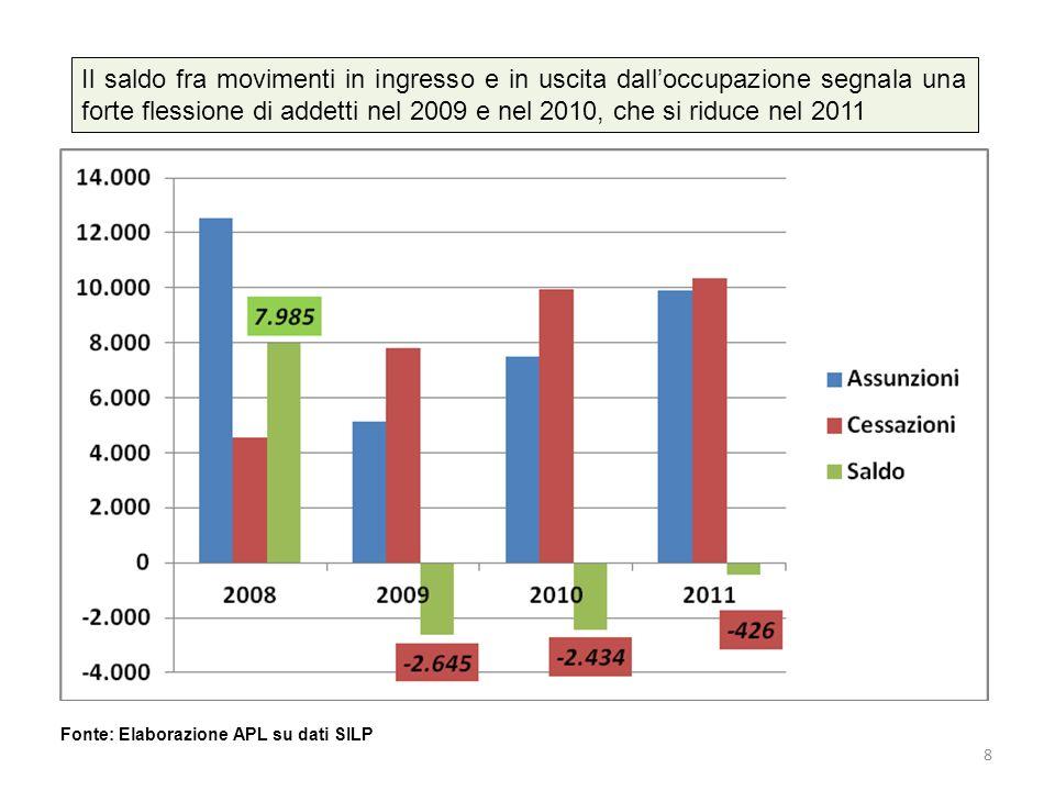 Il saldo fra movimenti in ingresso e in uscita dalloccupazione segnala una forte flessione di addetti nel 2009 e nel 2010, che si riduce nel 2011 Figu
