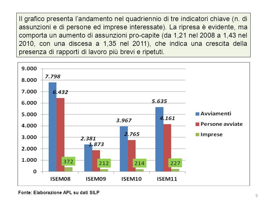 Il grafico presenta landamento nel quadriennio di tre indicatori chiave (n.
