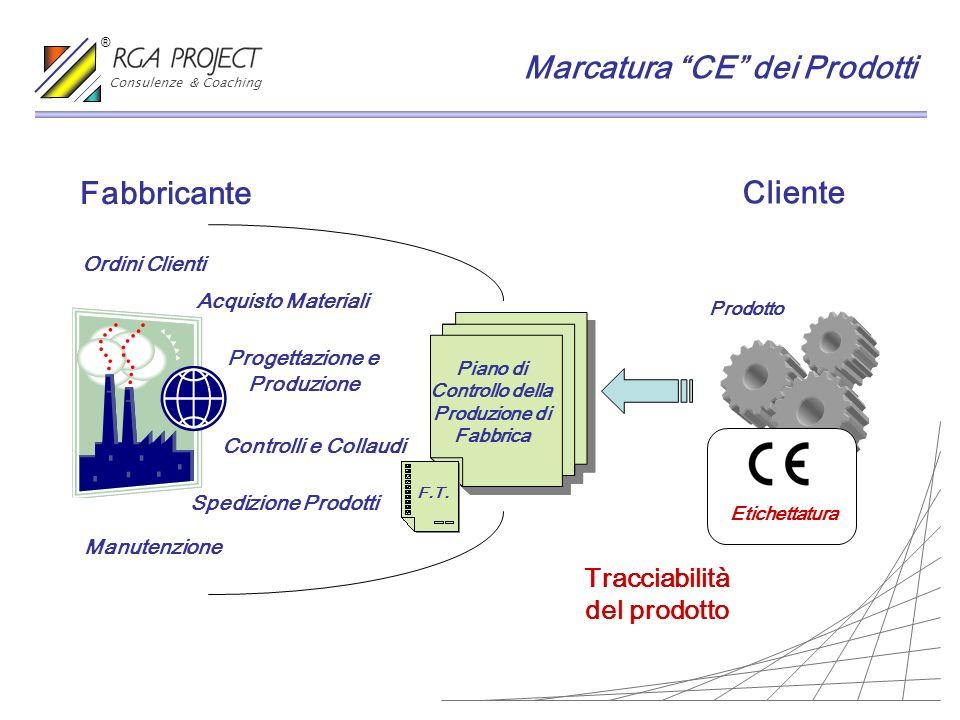 Fabbricante Cliente Prodotto Ordini Clienti Acquisto Materiali Progettazione e Produzione Controlli e Collaudi Spedizione Prodotti Manutenzione Etiche