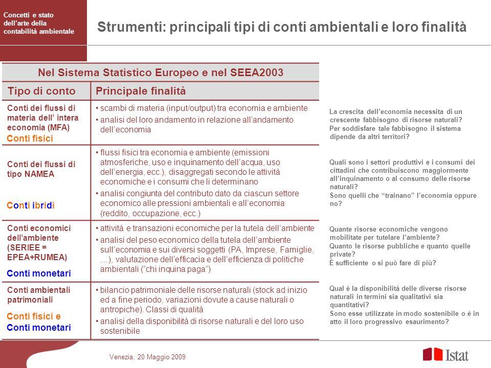 Venezia, 20 Maggio 2009 Strumenti: principali tipi di conti ambientali e loro finalità Nel Sistema Statistico Europeo e nel SEEA2003 Tipo di contoPrin