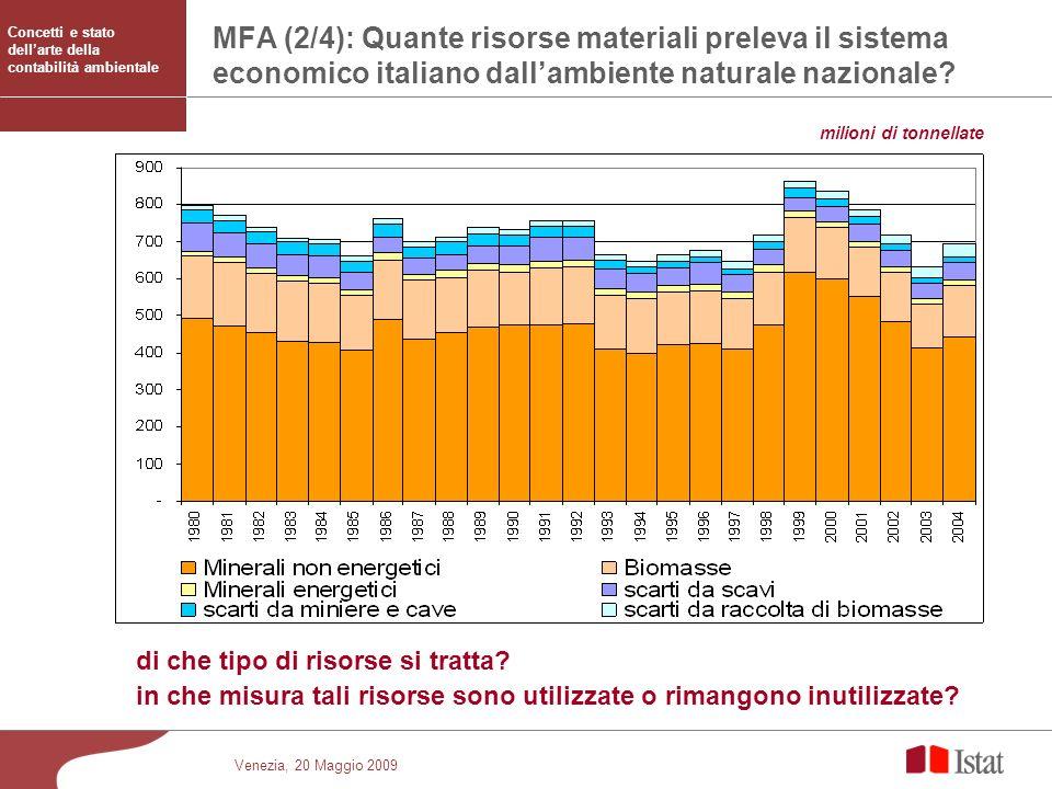 Venezia, 20 Maggio 2009 di che tipo di risorse si tratta? in che misura tali risorse sono utilizzate o rimangono inutilizzate? milioni di tonnellate M