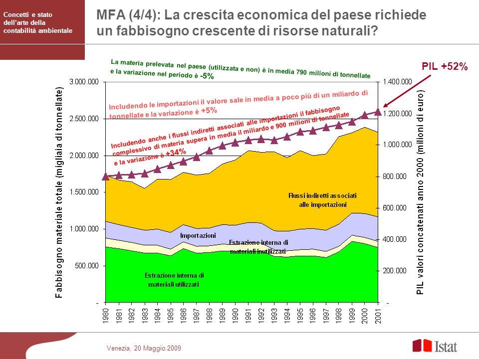 Venezia, 20 Maggio 2009 MFA (4/4): La crescita economica del paese richiede un fabbisogno crescente di risorse naturali? PIL +52% Includendo le import