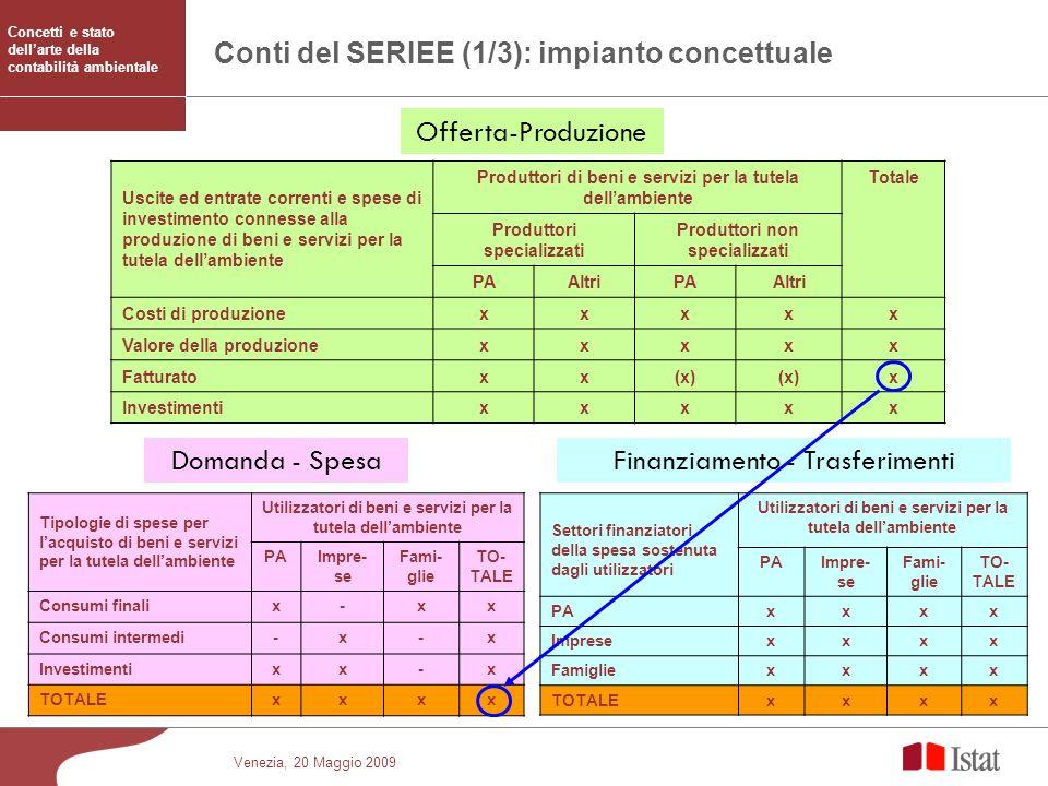 Venezia, 20 Maggio 2009 Conti del SERIEE (1/3): impianto concettuale Tipologie di spese per lacquisto di beni e servizi per la tutela dellambiente Uti
