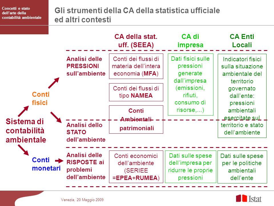 Venezia, 20 Maggio 2009 Gli strumenti della CA della statistica ufficiale ed altri contesti Sistema di contabilità ambientale Conti fisici Conti monet