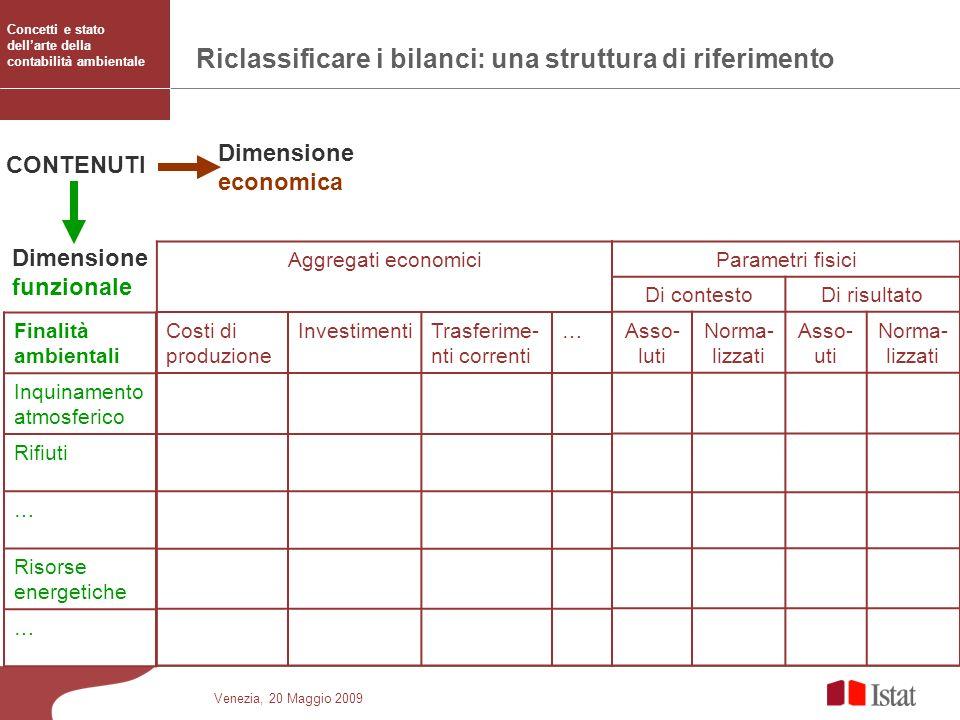 Venezia, 20 Maggio 2009 Riclassificare i bilanci: una struttura di riferimento Finalità ambientali Inquinamento atmosferico Rifiuti … Risorse energeti