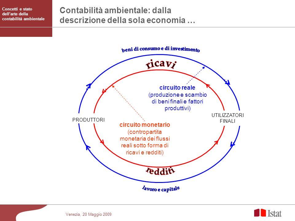 Venezia, 20 Maggio 2009 Contabilità ambientale: dalla descrizione della sola economia … PRODUTTORI UTILIZZATORI FINALI circuito reale (produzione e sc