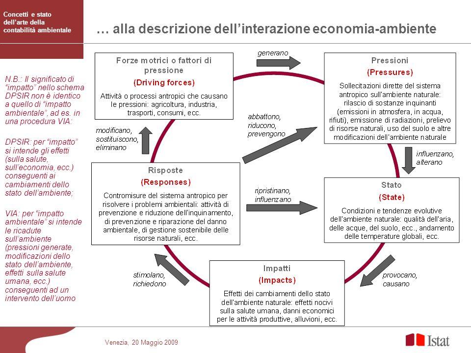Venezia, 20 Maggio 2009 … alla descrizione dellinterazione economia-ambiente N.B.: Il significato di impatto nello schema DPSIR non è identico a quell