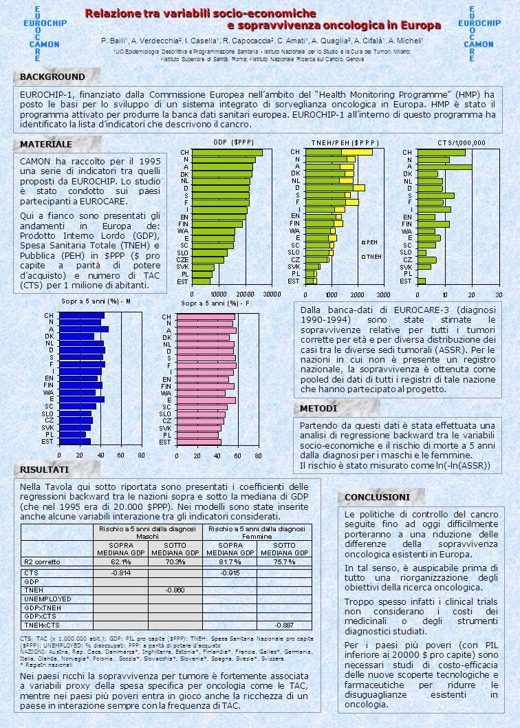 Relazione tra variabili socio-economiche e sopravvivenza oncologica in Europa P. Baili 1, A. Verdecchia 2, I. Casella 1, R. Capocaccia 2, C. Amati 1,