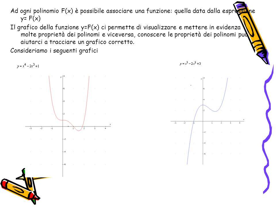 Due polinomi differenti danno sempre luogo a grafici differenti I grafici corrispondenti a due polinomi diversi si incontrano solo in un numero finito di punti, al più in tanti punti quanto è il maggiore dei loro gradi