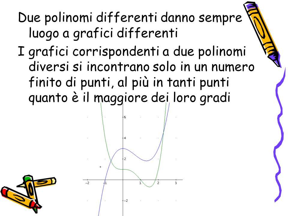 I grafici di y=F(x) e di y=G(x) si incontrano nel punto (a,b) se b=F(a) e b=G(a) e quindi se a è una soluzione dellequazione polinomiale F(x) - G(x) = 0