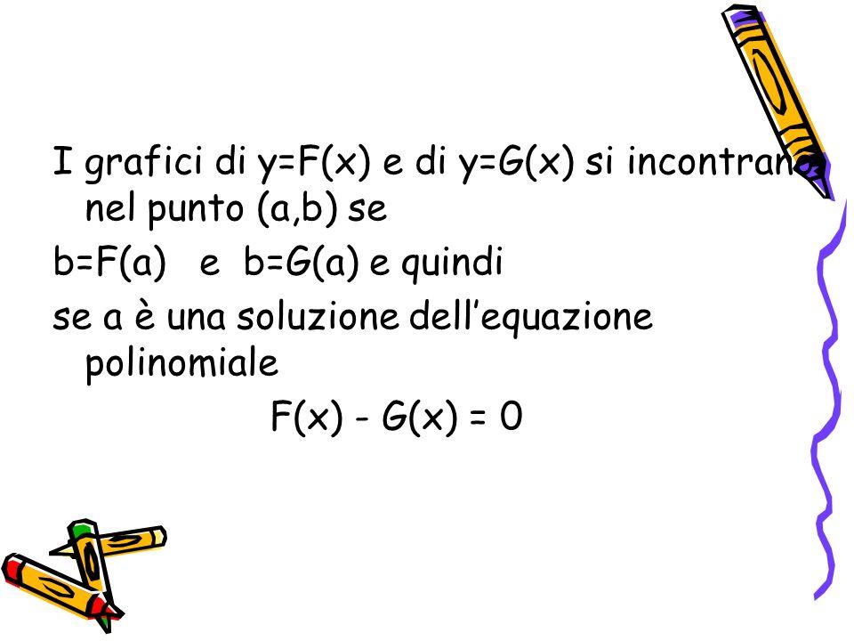 Se i polinomi sono diversi, il polinomio F(x) - G(x) non è il polinomio nullo e quindi ci sono solo un numero finito di soluzioni per lequazione F(x) - G(x) = 0 questa proprietà è nota come PRINCIPIO DI IDENTITA DEI POLINOMI