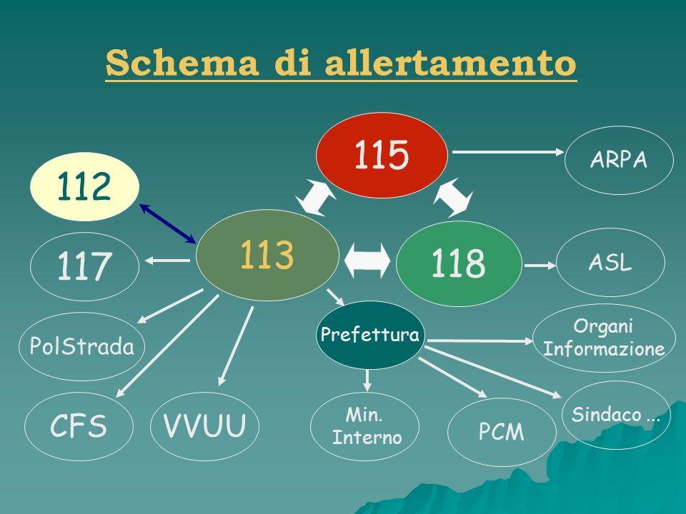 Schema di allertamento 113 118 115 112 117 PolStrada CFSVVUU Prefettura PCM Sindaco... Min. Interno Organi Informazione ASL ARPA