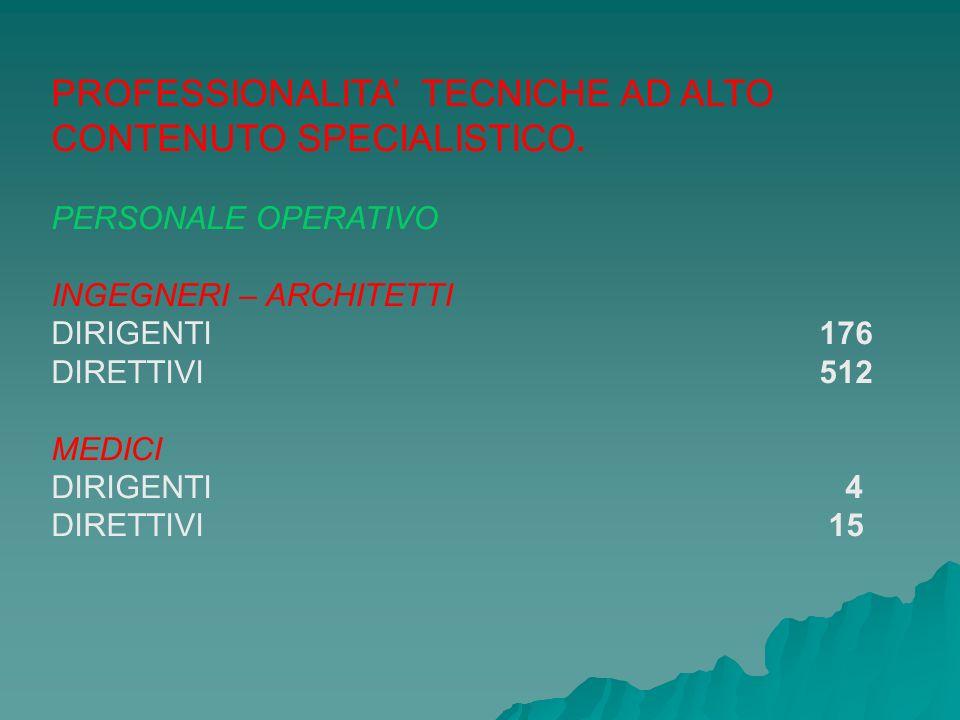 ISTRUTTORI GINNICO – SPORTIVI DIRIGENTI 2 DIRETTIVI 9 PERITI - GEOMETRI 600 VIGILI DEL FUOCO 27199 VIGILI PERMANENTI CAPO SQUADRA CAPO REPARTO PERSONALE NON OPERATIVO SVOLGE ATTIVITA TECNICHE AMMINISTRATIVE- CONTABILI TECNICO-INFORMATICHE 3411