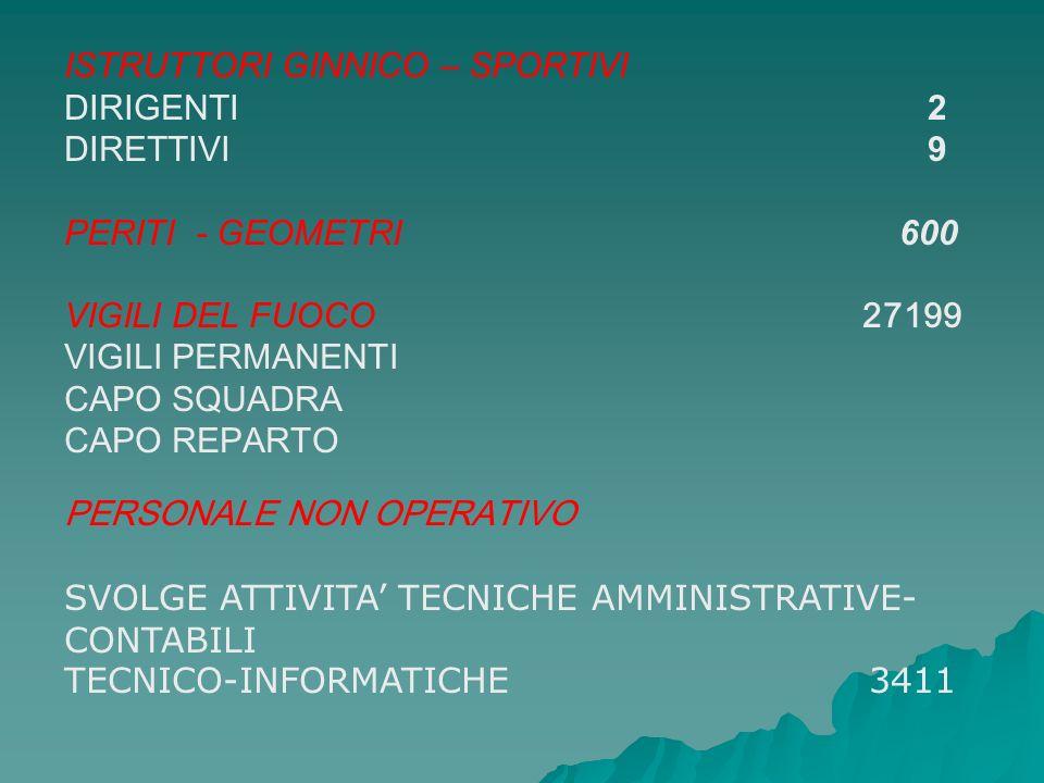 Presso la Direzione Calabria è attivo il Centro Regionale di Lamezia Terme.