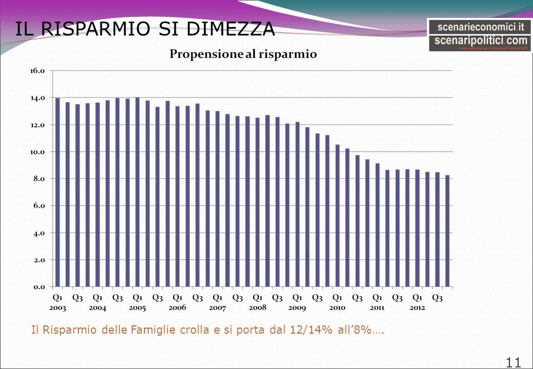 IL RISPARMIO SI DIMEZZA 11 Il Risparmio delle Famiglie crolla e si porta dal 12/14% all8%….