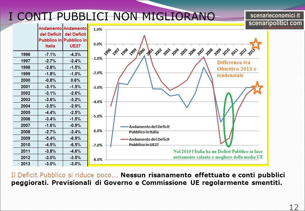 I CONTI PUBBLICI NON MIGLIORANO 12 Il Deficit Pubblico si riduce poco...