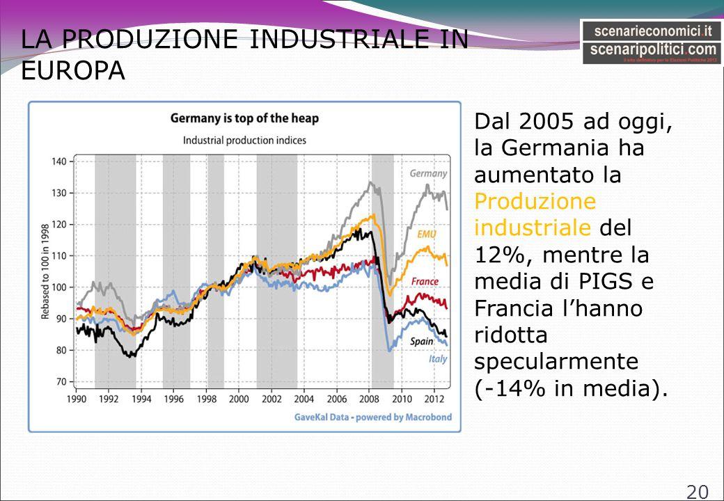 LA PRODUZIONE INDUSTRIALE IN EUROPA 20 Dal 2005 ad oggi, la Germania ha aumentato la Produzione industriale del 12%, mentre la media di PIGS e Francia lhanno ridotta specularmente (-14% in media).